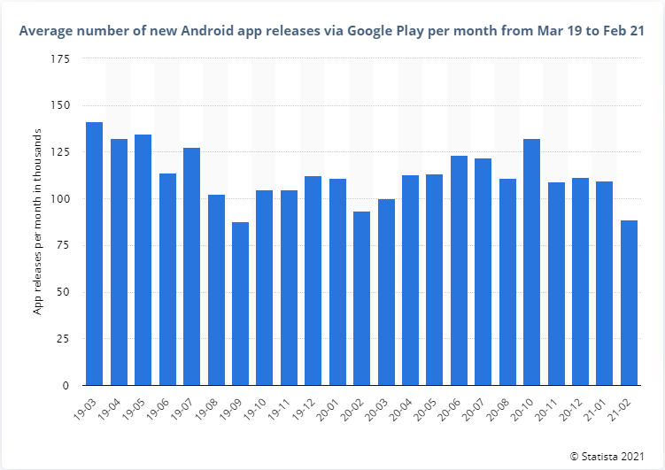 Average Number of New Android App Releases via Google Play Per Month From Mar 19 to Feb 21