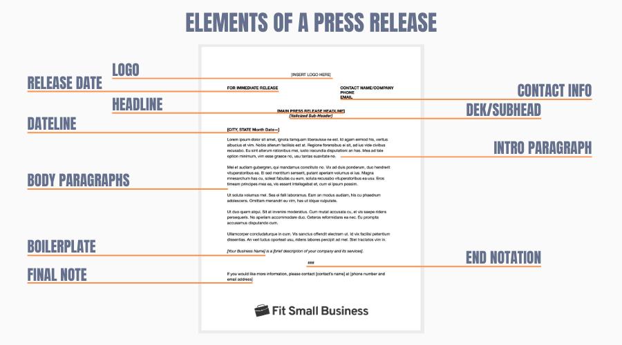 Key Elements of a Press Release