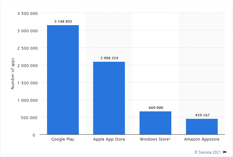 Number of Mobile apps available in leading app stores as of 4th quarter 2020